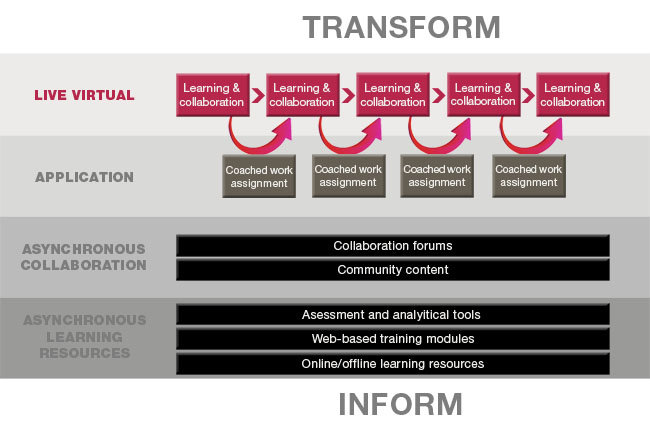 analysis of collaborative learning community